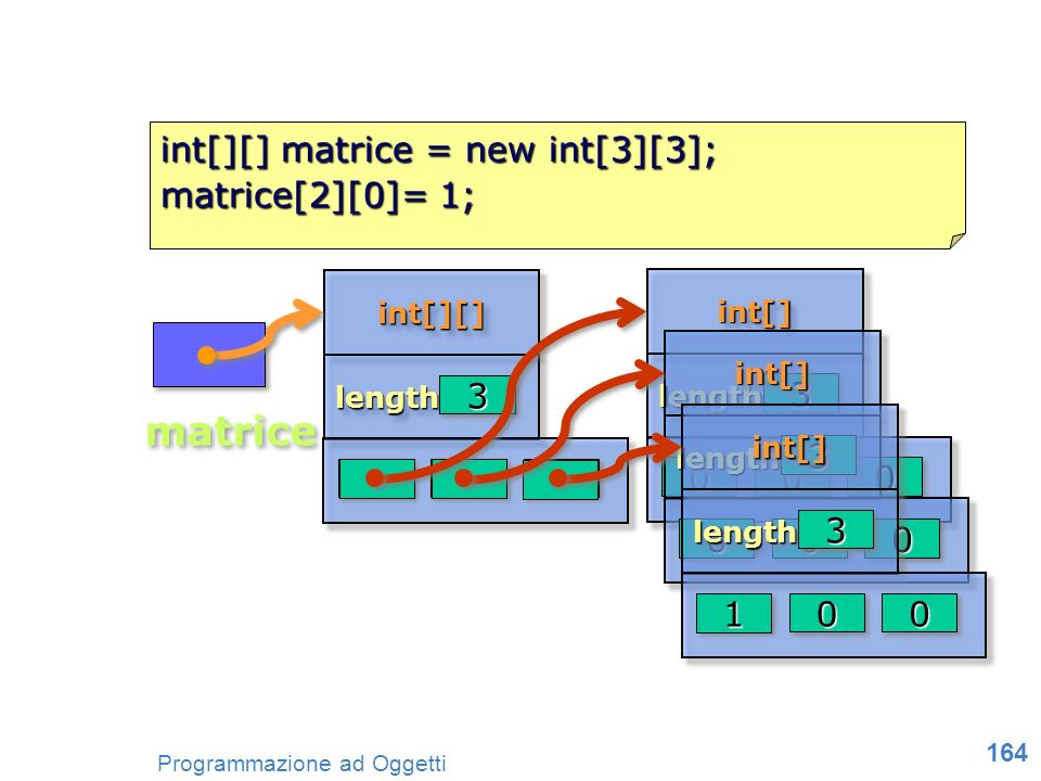 matrice int[][] matrice = new int[3][3]; matrice[2][0]= 1; 3 3 3 null